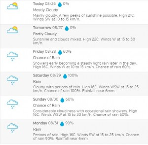The SPN Weather forecast is calling for rain! Click for details.