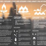 Defining fire types, Sooke