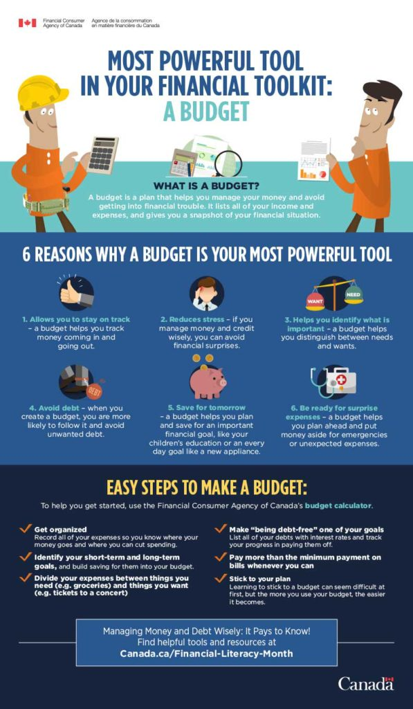 30337_fcac_infographics_start_with_a_budget_en_hr