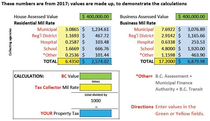 Bc property transfer tax calculator mike stewart.